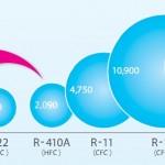Gas R32 có gì khác biệt khi sử dụng cho điều hòa ?