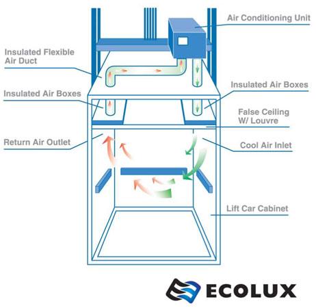 Nguyên lý hoạt động của điều hòa thang máy